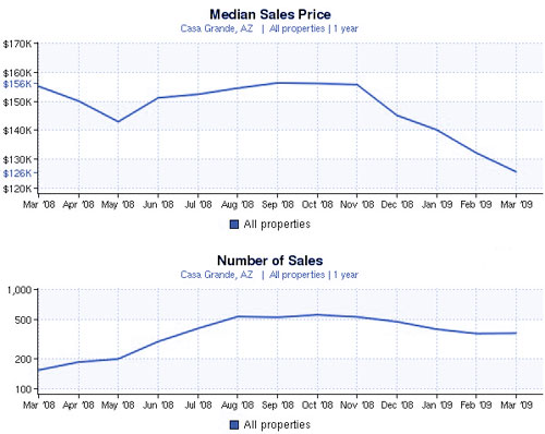 Casa Grande Real Estate Market Trends News