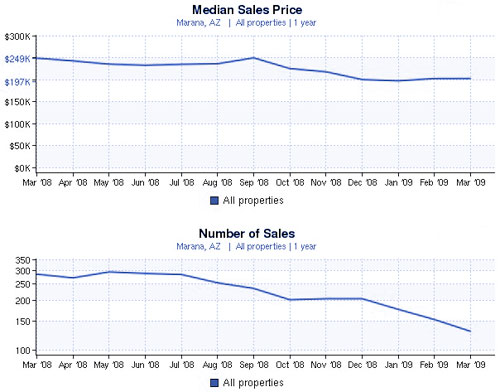 Marana Real Estate Market Trends News