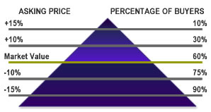 The MyOwnArizona™ Sellers Program Pricing Triangle